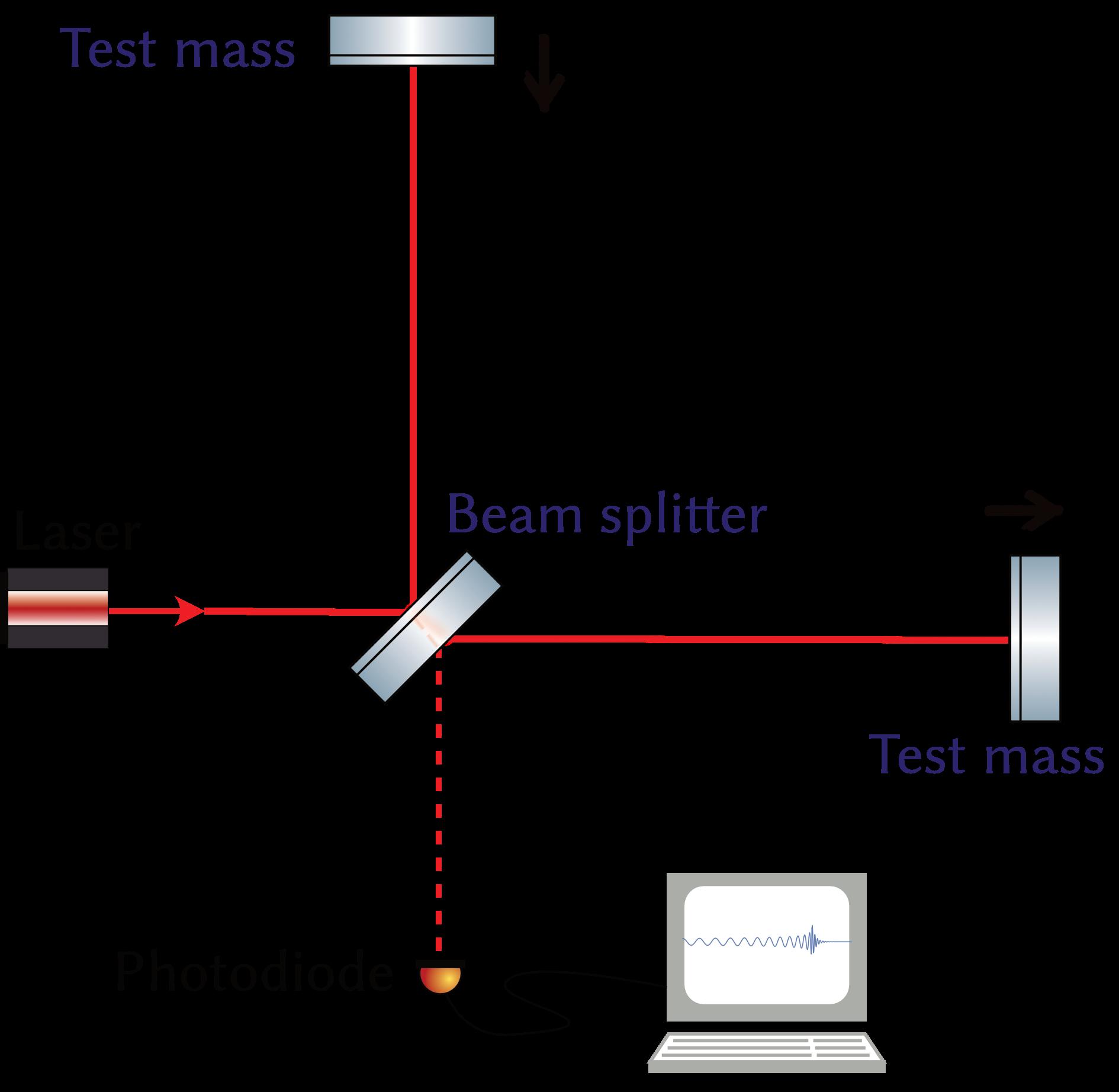 Как мы используем квантовый свет для измерения осцилляторов при -250°С - 2