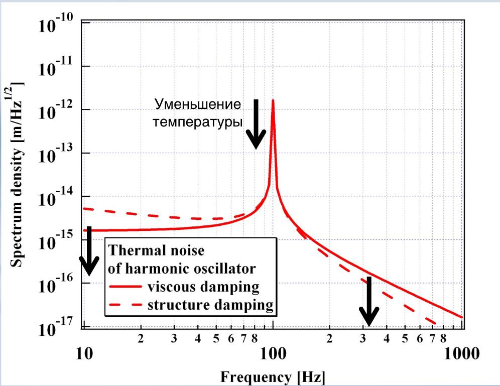 Как мы используем квантовый свет для измерения осцилляторов при -250°С - 3