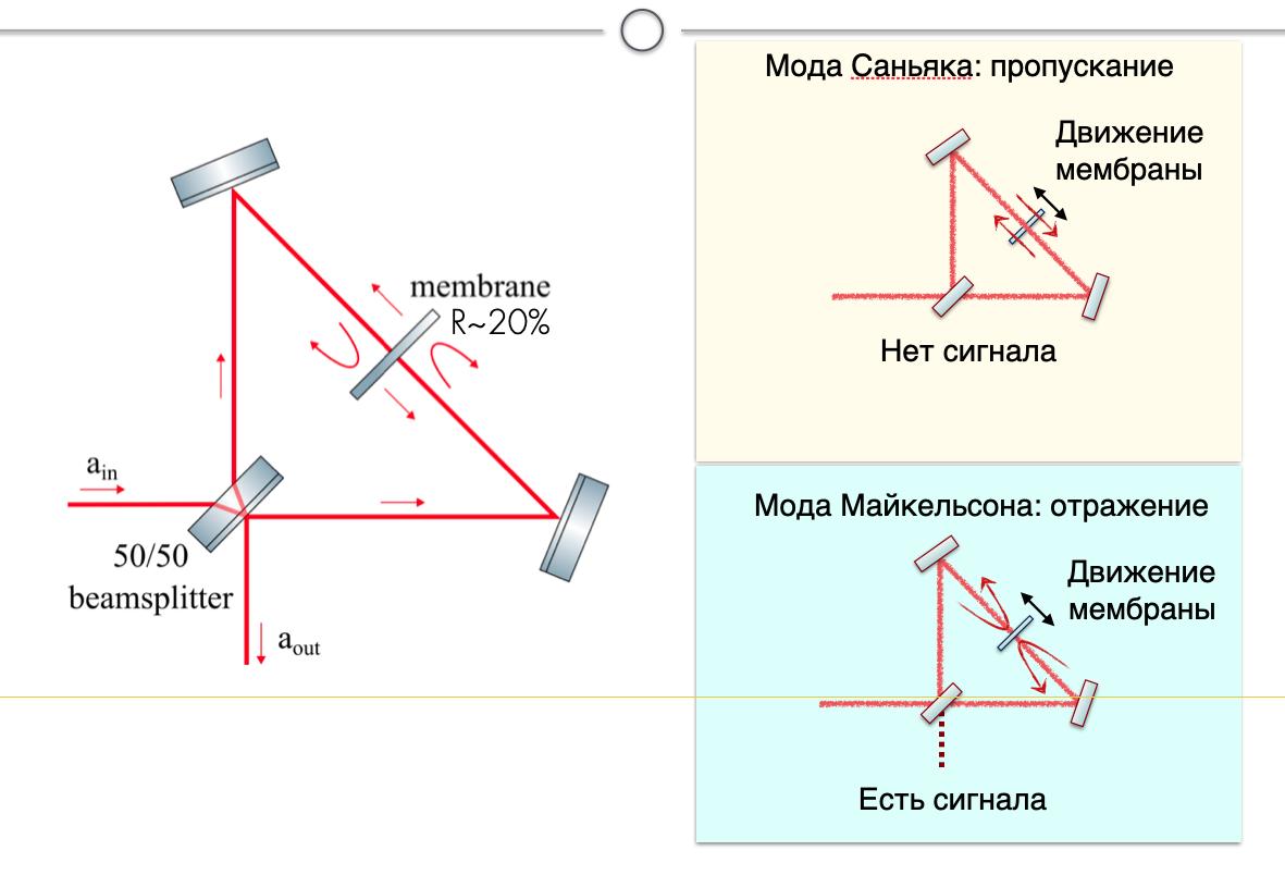 Как мы используем квантовый свет для измерения осцилляторов при -250°С - 8