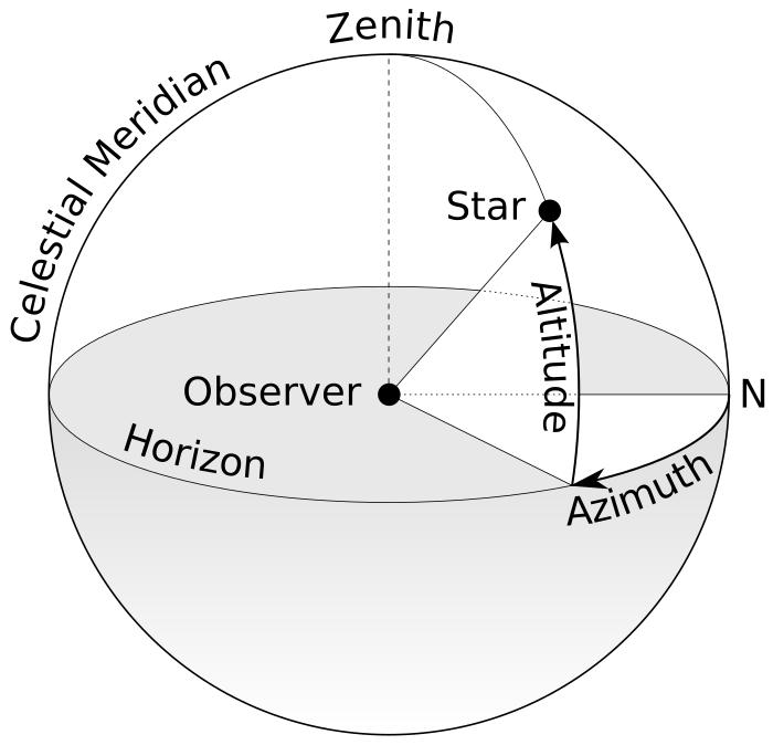 Целимся и общаемся со спутниками: Часть первая — целимся программно - 11