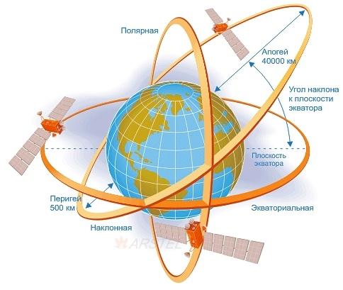 Целимся и общаемся со спутниками: Часть первая — целимся программно - 3