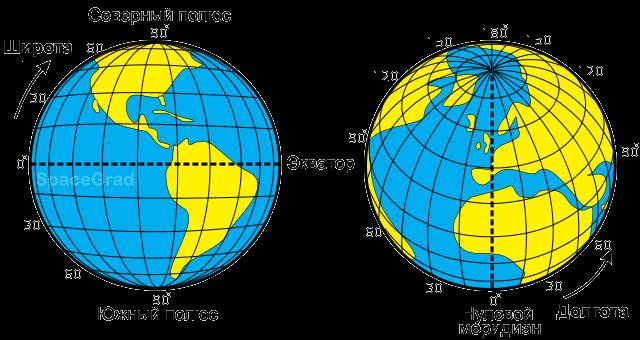 Целимся и общаемся со спутниками: Часть первая — целимся программно - 4