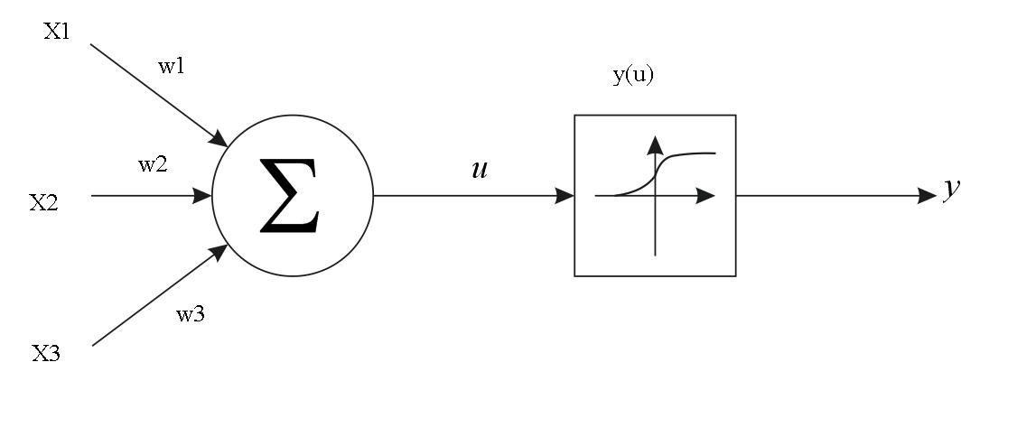 Изобретаем велосипед или пишем персептрон на С++. Часть 1 и 2 - 3