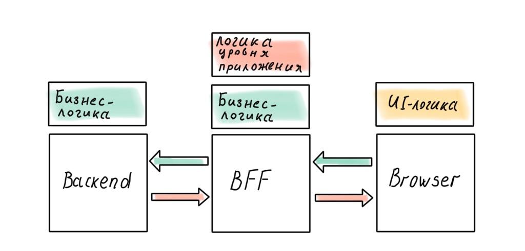 Архитектура современных корпоративных Node.js-приложений - 12