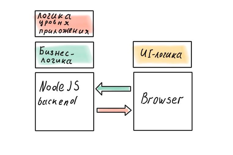 Архитектура современных корпоративных Node.js-приложений - 13