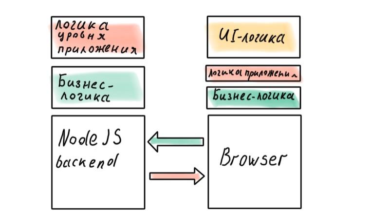 Архитектура современных корпоративных Node.js-приложений - 14