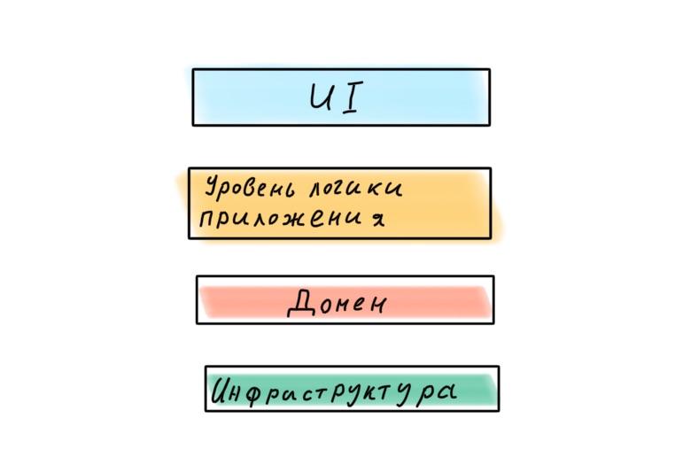 Архитектура современных корпоративных Node.js-приложений - 17