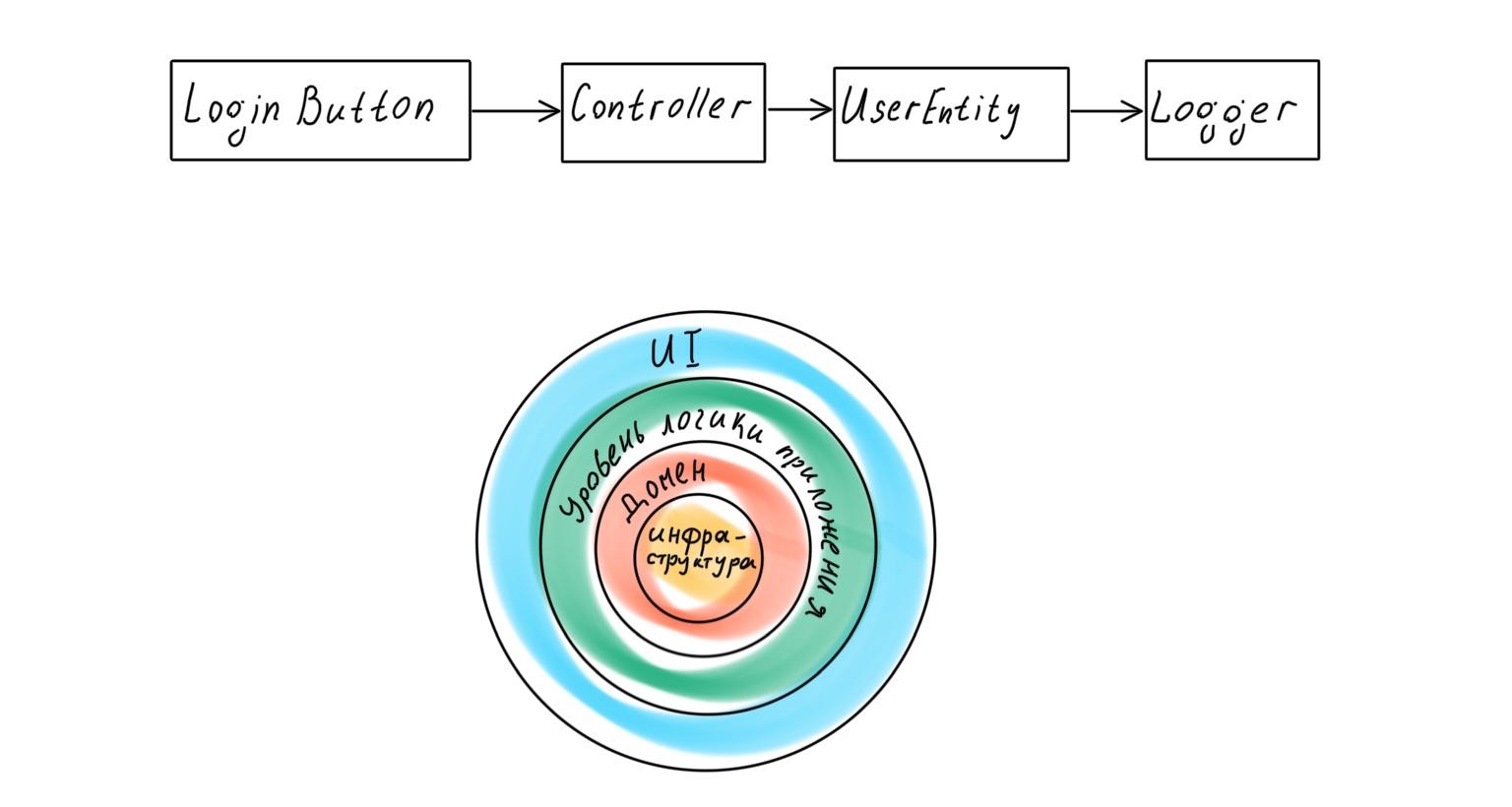 Архитектура современных корпоративных Node.js-приложений - 18