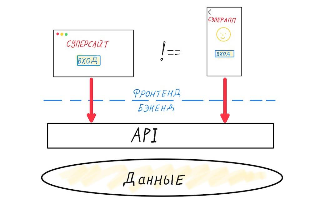 Архитектура современных корпоративных Node.js-приложений - 2