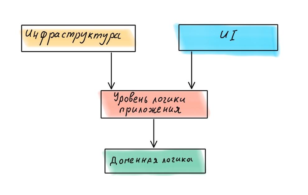 Архитектура современных корпоративных Node.js-приложений - 20