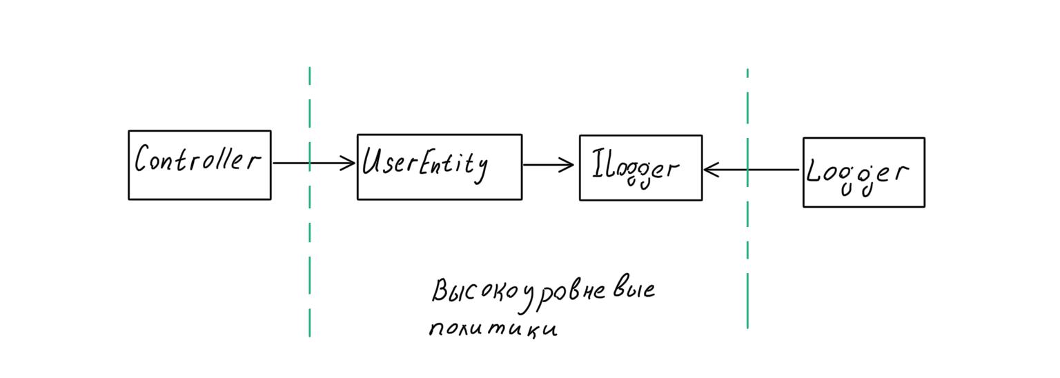 Архитектура современных корпоративных Node.js-приложений - 21