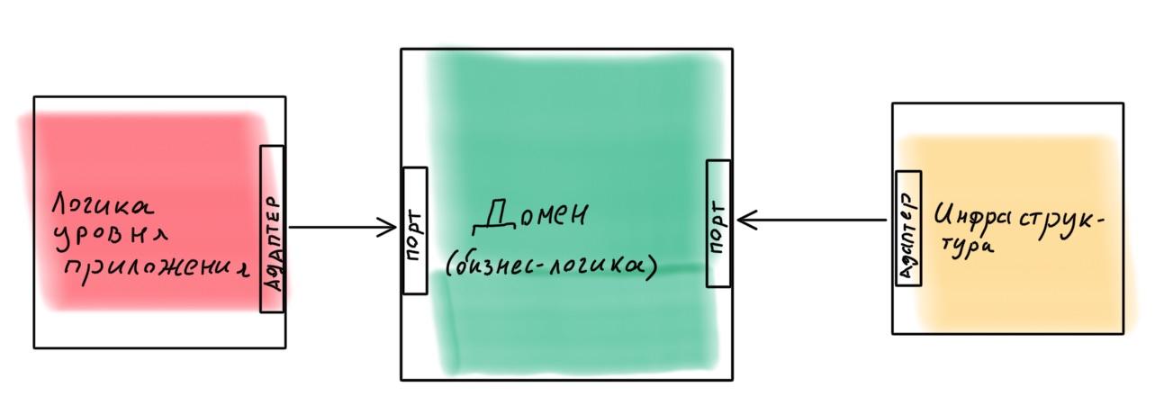 Архитектура современных корпоративных Node.js-приложений - 27