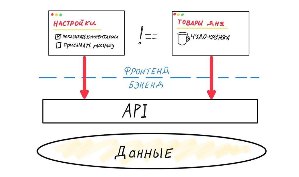 Архитектура современных корпоративных Node.js-приложений - 3