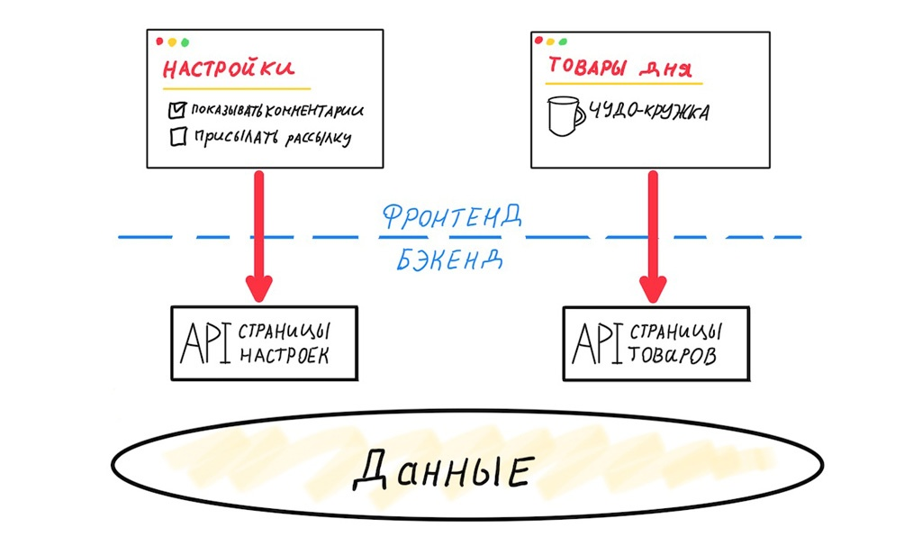 Архитектура современных корпоративных Node.js-приложений - 4