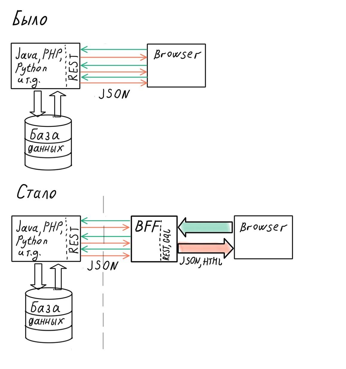 Архитектура современных корпоративных Node.js-приложений - 5