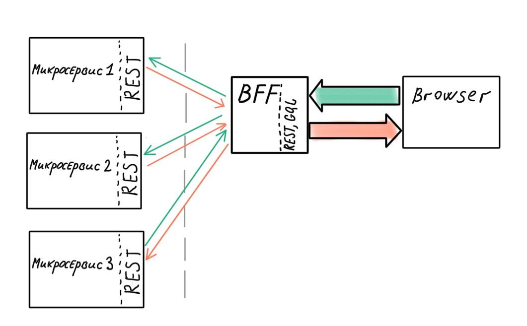 Архитектура современных корпоративных Node.js-приложений - 6