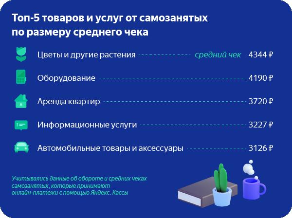 Яндекс раскатал Таксометр на любых самозанятых - 1