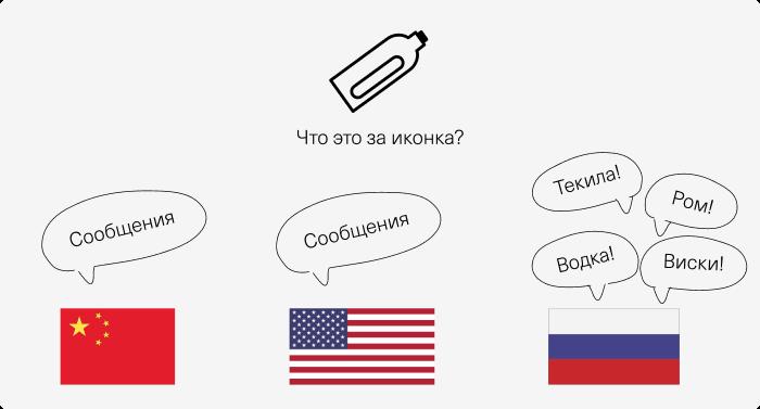 Поймут ли ваши иконки пользователи из других стран? Обзор научных исследований - 4