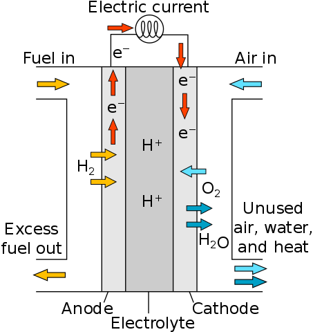 Серверы в дата-центре Microsoft проработали двое суток на водороде - 3