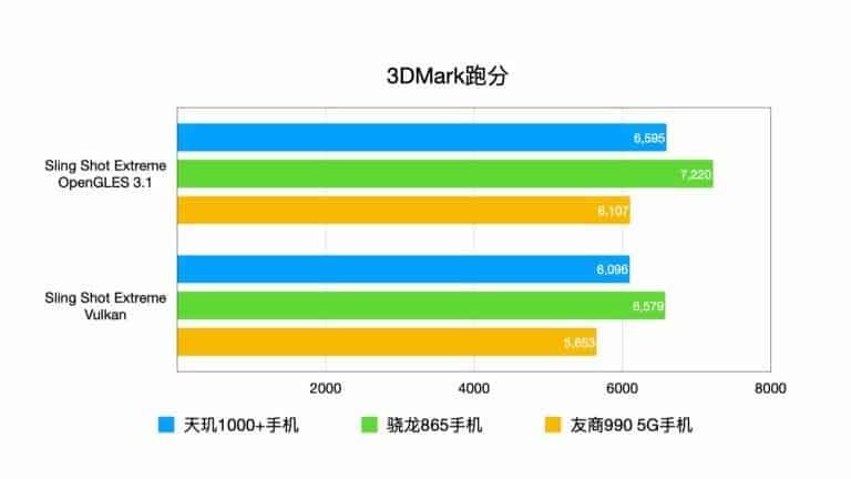 Какой ещё смартфон менее чем за 300 долларов предложит такую мощь? Redmi K30 Ultra очень радует в тестах