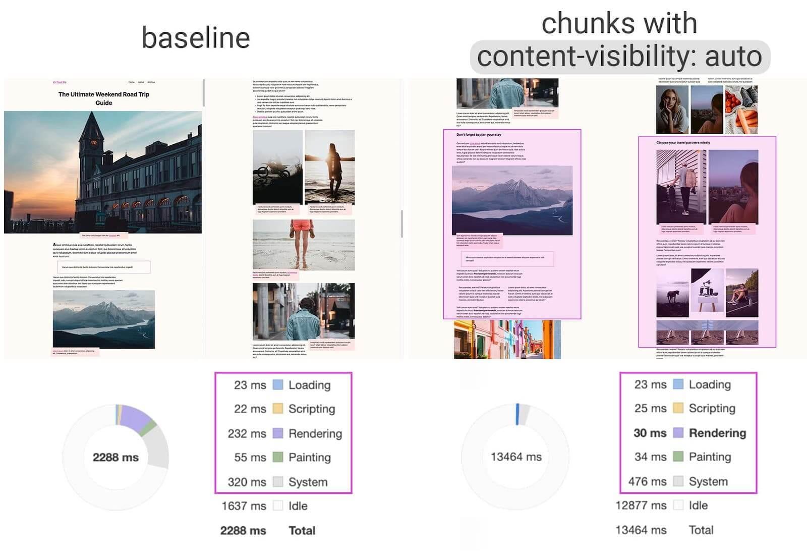 Новое CSS-свойство content-visibility ускоряет отрисовку страницы в несколько раз - 1