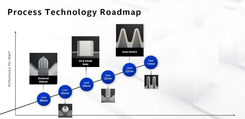 Горячая новость Intel Arch Day 2020: техпроцесс 10нм SuperFin - 3