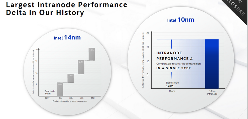 Горячая новость Intel Arch Day 2020: техпроцесс 10нм SuperFin - 4