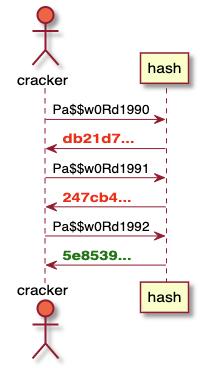 Какова оптимальная длина пароля? - 3