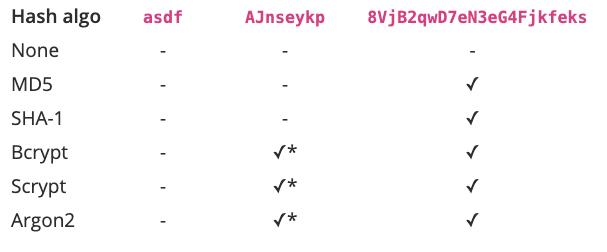 Какова оптимальная длина пароля? - 4