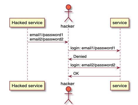 Какова оптимальная длина пароля? - 5