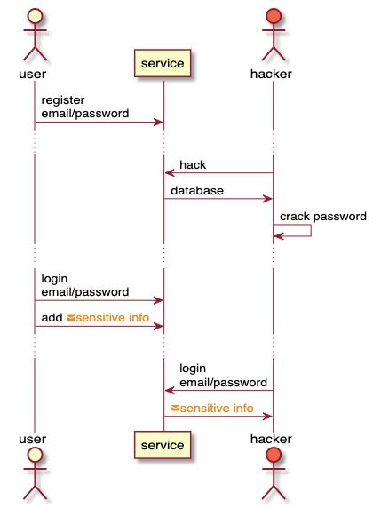 Какова оптимальная длина пароля? - 6