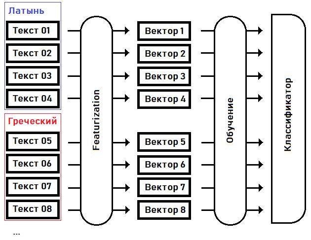 Попытка определить язык манускрипта Войнича, Random Forest Classifier - 4