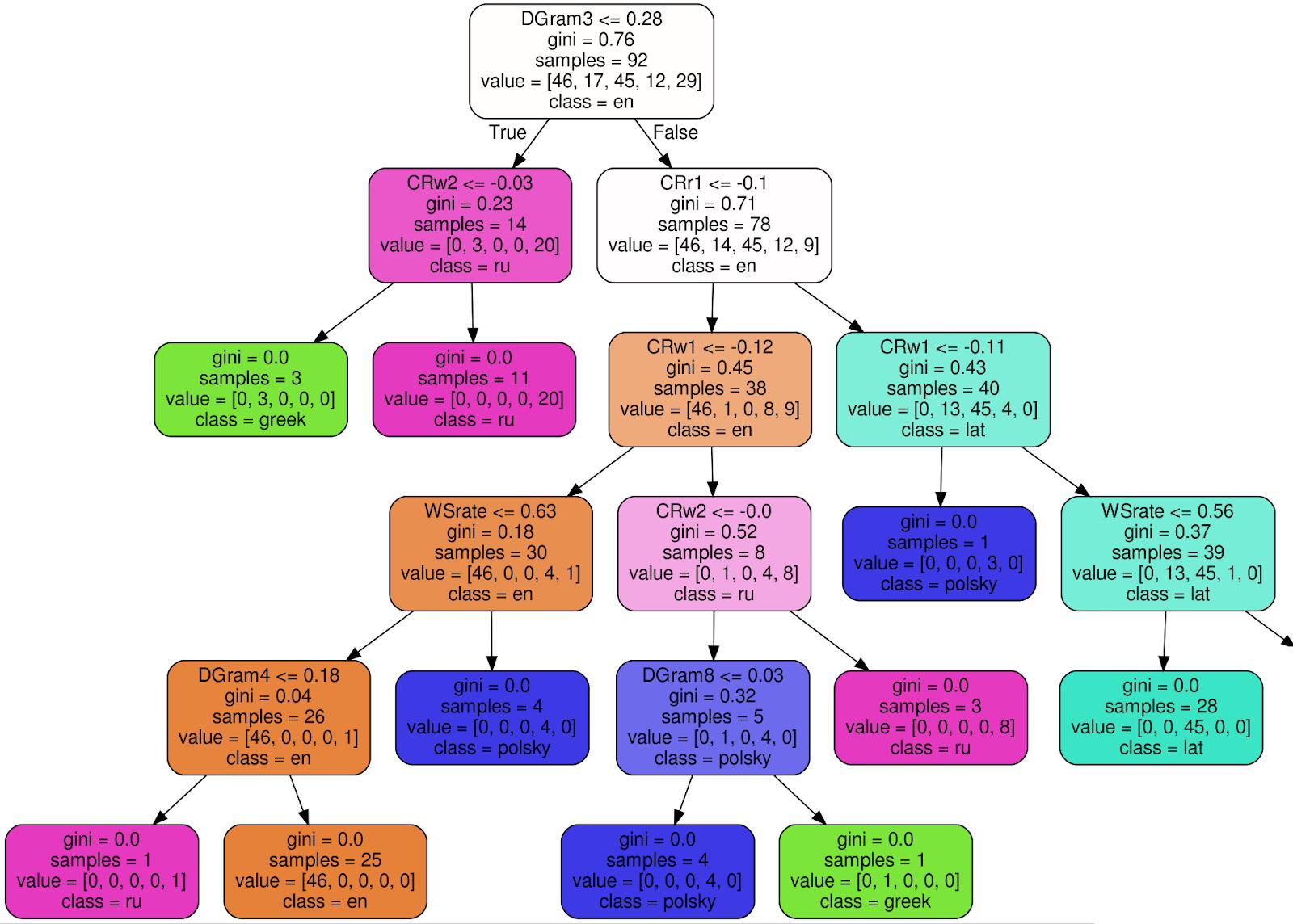 Попытка определить язык манускрипта Войнича, Random Forest Classifier - 6
