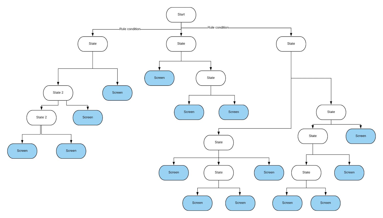 Структуры данных и алгоритмы, которыми я пользовался, работая в технологических компаниях - 3