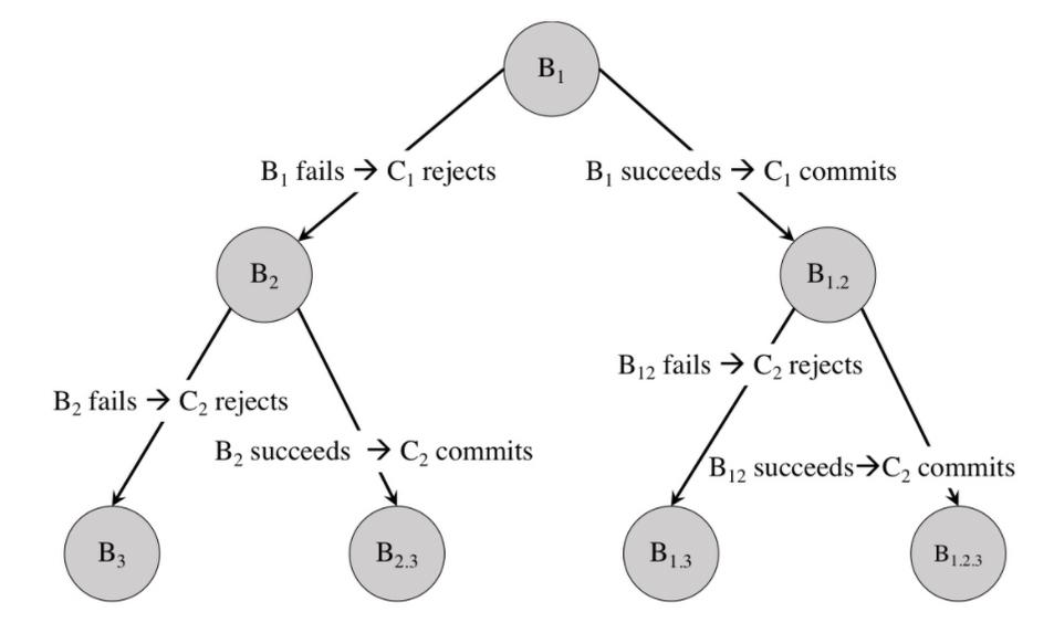 Структуры данных и алгоритмы, которыми я пользовался, работая в технологических компаниях - 4