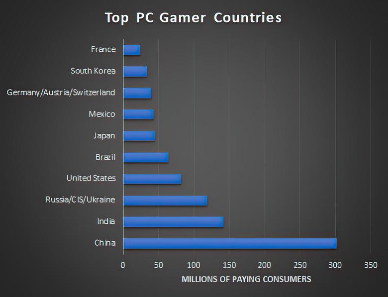 На Земле насчитывается более 3 млрд геймеров. Свежий отчёт проливает свет на этот рынок