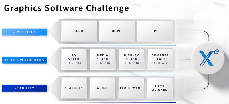Новости Intel Arch Day 2020: Intel Xe GPU в ассортименте - 4