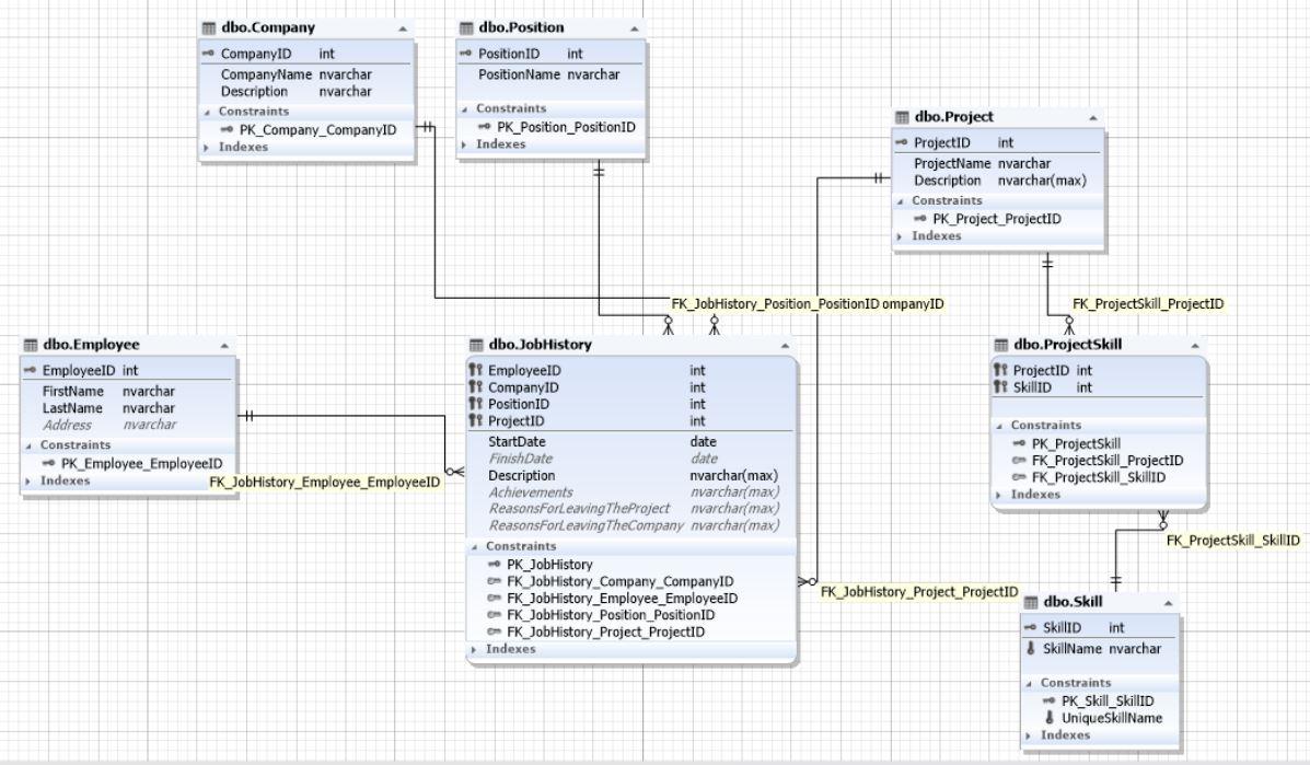 Основы правил проектирования базы данных - 11