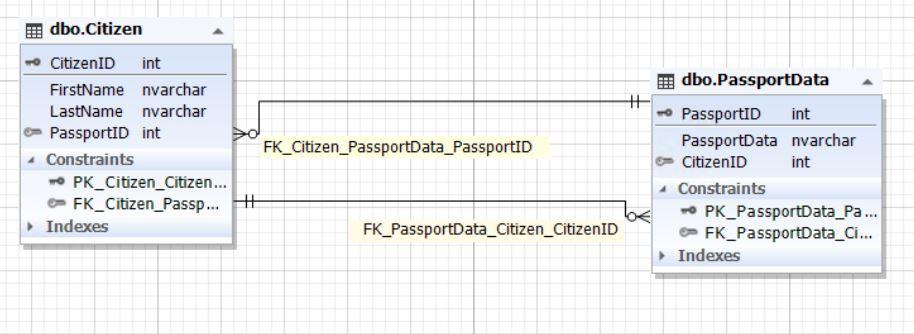 Основы правил проектирования базы данных - 2