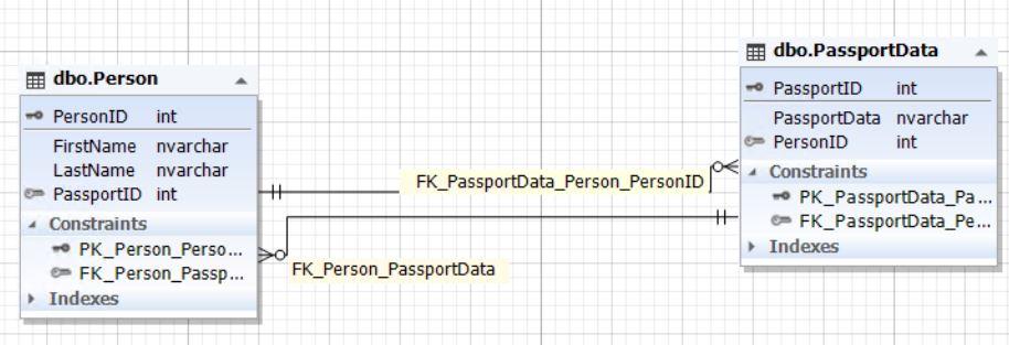 Основы правил проектирования базы данных - 4