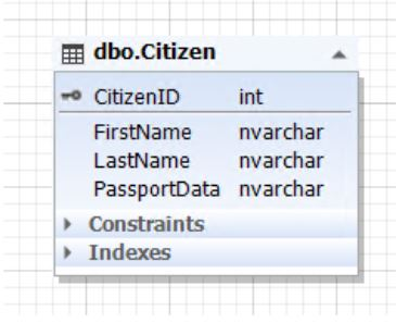 Основы правил проектирования базы данных - 1