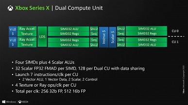 Так выглядит сердце игровой консоли Xbox Series X. Microsoft раскрыла подробности гибридного процессора приставки