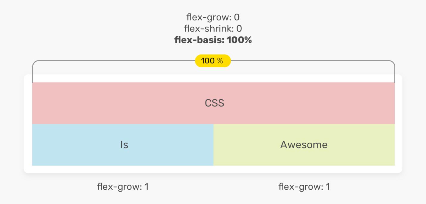 Исследование CSS-свойства flex - 10