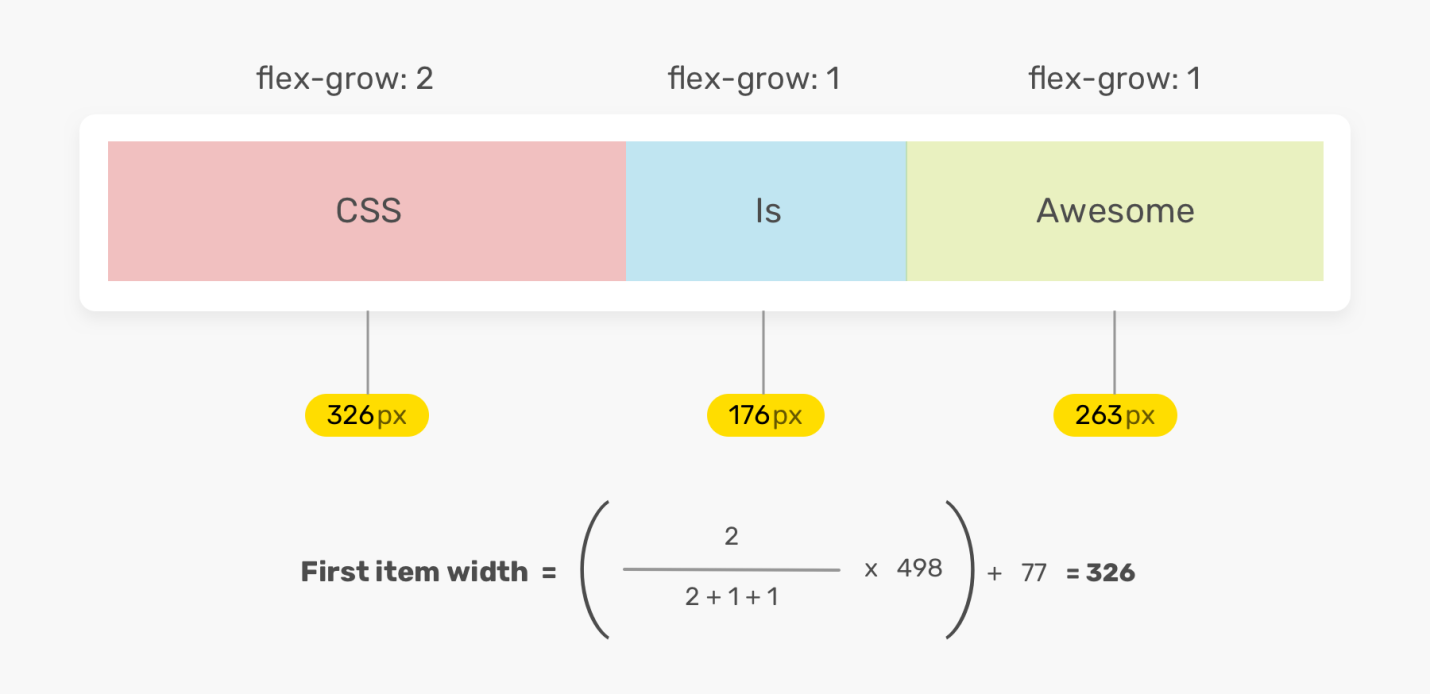 Исследование CSS-свойства flex - 5