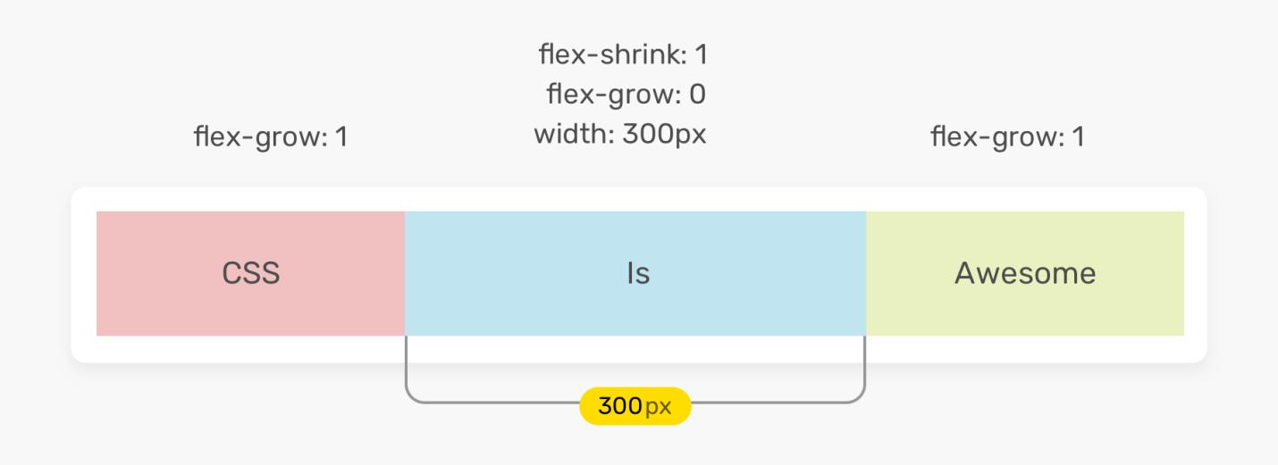 Исследование CSS-свойства flex - 7