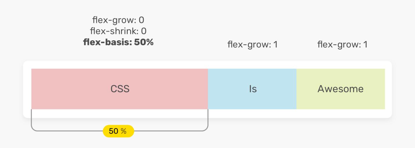 Исследование CSS-свойства flex - 9