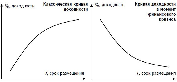 Новичкам фондового рынка: честный разговор об облигациях - 5