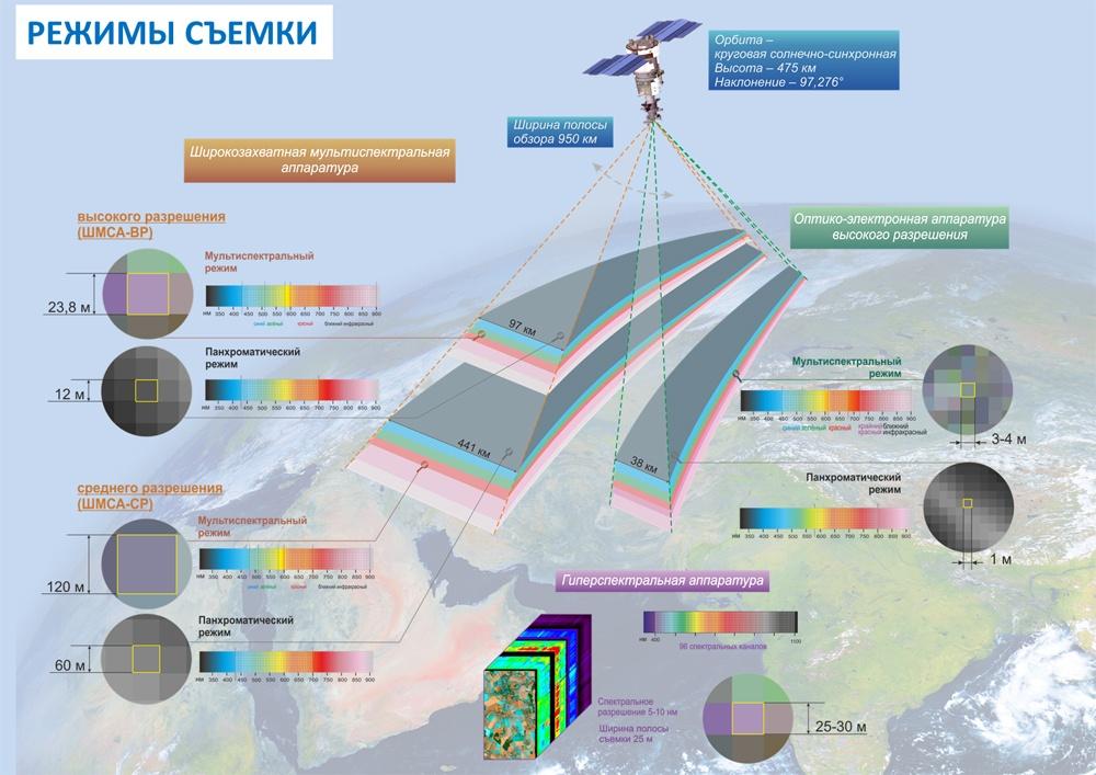 Орбитальные папарацци Роскосмоса - 3