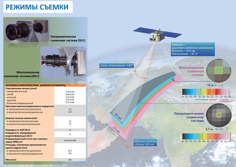 Орбитальные папарацци Роскосмоса - 5