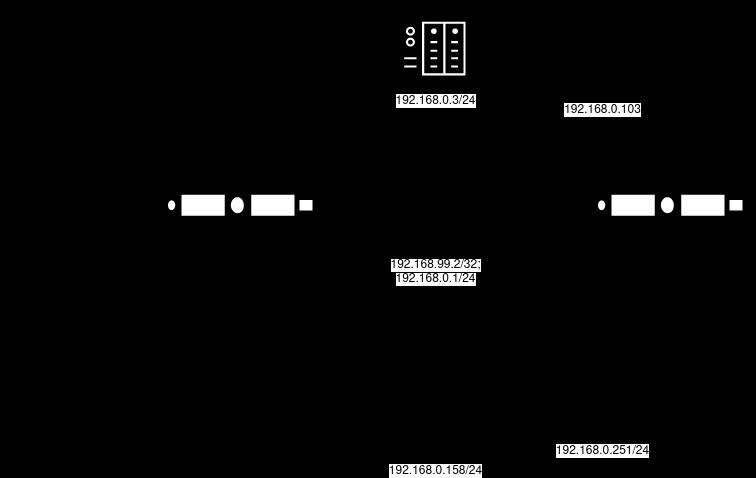 VPN в домашнюю локалку - 1